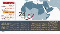 إنفوغرافيك ..  أطول وأقصر ساعات الصيام عربيا وعالميا