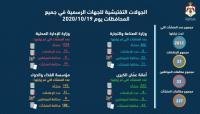 إغلاق 23 منشأة ومخالفة 33 مواطنا الاثنين