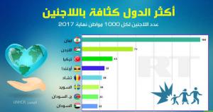 الأردن ثاني أكثر الدول كثافة باللاجئين