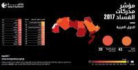 """تراجع ترتيب الأردن مركزين على مؤشر """"الفساد العالمي"""""""