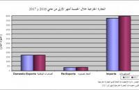 1.1 مليار دينار مستوردات الاردن من الخليج في 5 أشهر