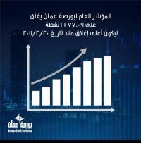 بورصة عمان تشهد أعلى ارتفاع منذ شباط 2011