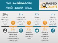 راصد:29% ينوون المشاركة في الانتخابات المقبلة