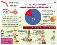 قائمة السلع الغذائية المستثناه من الرفع