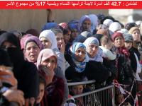 تضامن : 42.7 ألف أسرة لاجئة ترأسها النساء