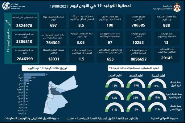 13 وفاة و888 اصابة كورونا جديدة في الأردن