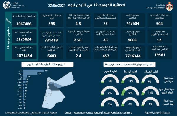 12 وفاة و504 اصابات كورونا جديدة في الأردن