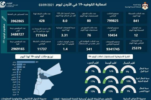 12 وفاة و841 اصابة كورونا جديدة في الأردن