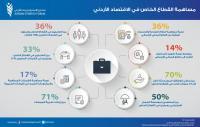 الاستراتيجيات: القطاع الخاص يولد 70% من فرص العمل بالأردن